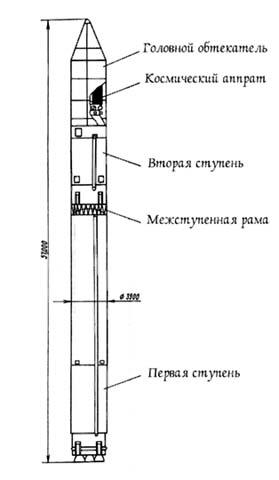 Компоновочная схема ракеты носителя