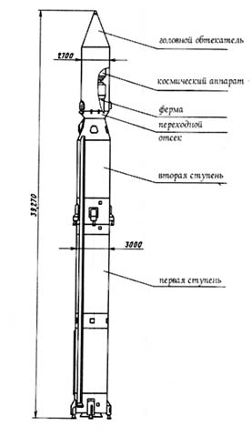 """Схема ракеты-носителя """"Циклон"""""""