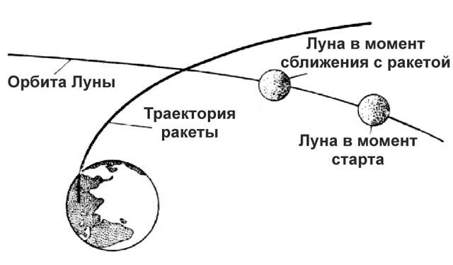 """Схема полета космического корабля  """"Луна-1 """" ."""